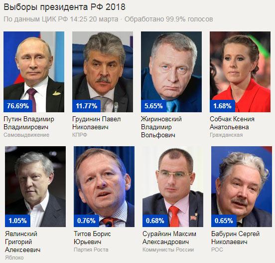 Жители Российской Федерации выбрали президента. Результаты голосования 2018.